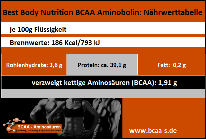 Best Body Nutrition BCAA Aminobolin Nährwerttabelle